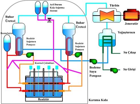 Basınçlı Ağır Su Reaktörü (PHWR)