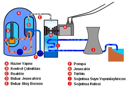 nükleer santral çalışma prensibi