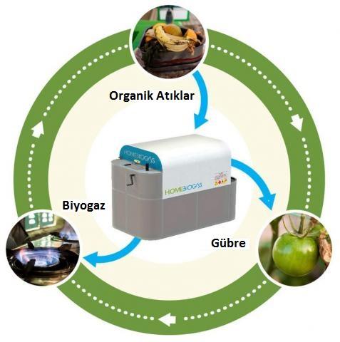 organik atıkların kullanımı, organik atıklar nerelerde kullanılır
