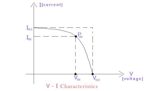 V-I Karakteristiği