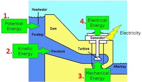 HES Santrallerinde Elektrik Nasıl Üretilir