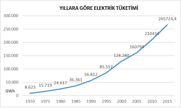 yıllara göre elektrik tüketimi